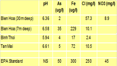 O nhiem Arsenic 11