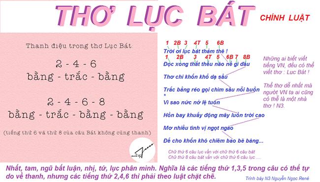 Tho Luc Bat - II